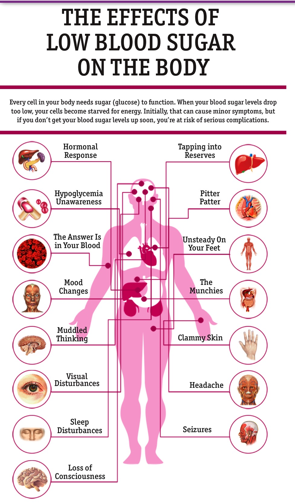 hypoglycemia or the low blood sugar disease Related to hypoglycaemia: hypoglycemia,  low levels of sugar (glucose) in the blood,  is a potential risk factor for cardiovascular disease in type 2.
